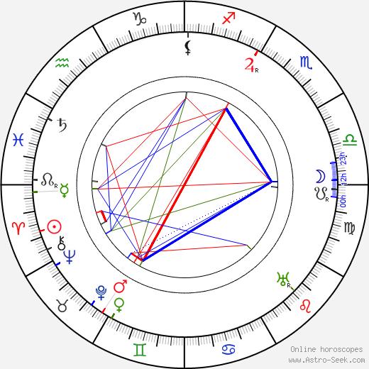 Heinrich Tessenow день рождения гороскоп, Heinrich Tessenow Натальная карта онлайн