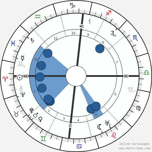 Mary Margaret Anglin wikipedia, horoscope, astrology, instagram