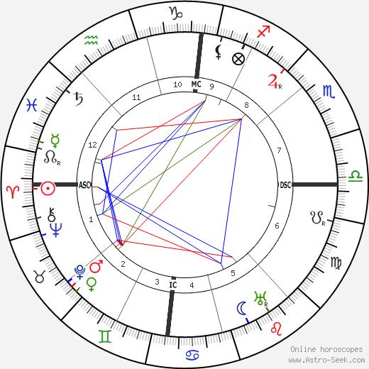 Mary Margaret Anglin tema natale, oroscopo, Mary Margaret Anglin oroscopi gratuiti, astrologia