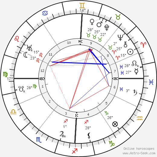 Maurice Vlaminck birth chart, biography, wikipedia 2019, 2020