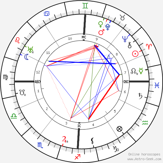 Морис де Вламинк Maurice Vlaminck день рождения гороскоп, Maurice Vlaminck Натальная карта онлайн