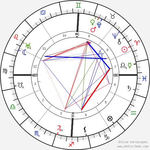 Maurice Vlaminck tema natale, oroscopo, Maurice Vlaminck oroscopi gratuiti, astrologia
