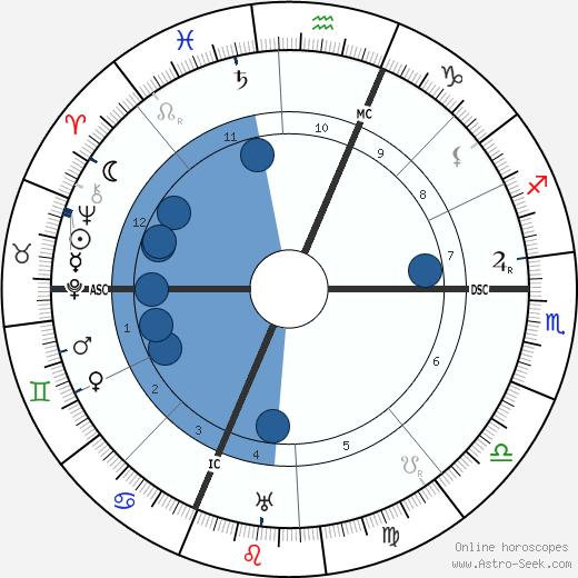 Pierre Hamp wikipedia, horoscope, astrology, instagram