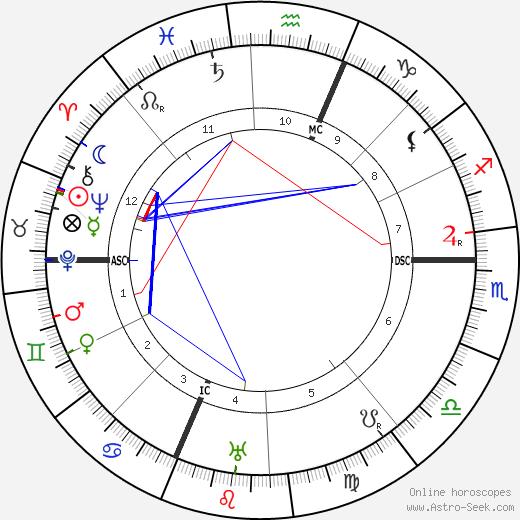 Pierre Hamp tema natale, oroscopo, Pierre Hamp oroscopi gratuiti, astrologia