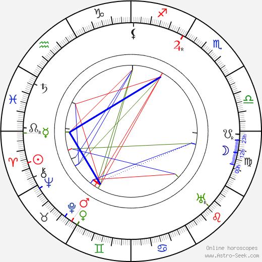 Rudolf Deyl Sr. tema natale, oroscopo, Rudolf Deyl Sr. oroscopi gratuiti, astrologia