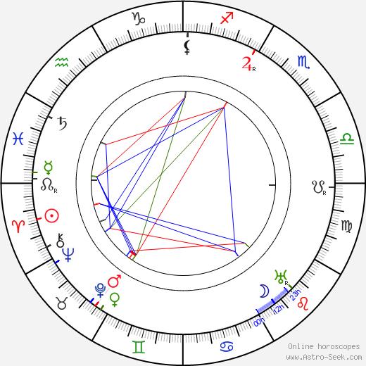 Tomáš Baťa astro natal birth chart, Tomáš Baťa horoscope, astrology