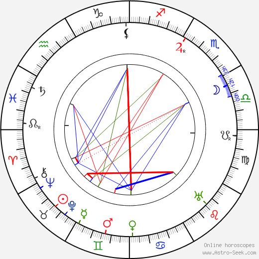 Арвид Мёрнэ Arvid Mörne день рождения гороскоп, Arvid Mörne Натальная карта онлайн