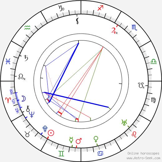 Ladislaus Tuszynski tema natale, oroscopo, Ladislaus Tuszynski oroscopi gratuiti, astrologia