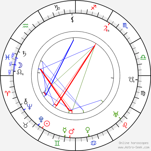 Leopold von Ledebur birth chart, Leopold von Ledebur astro natal horoscope, astrology