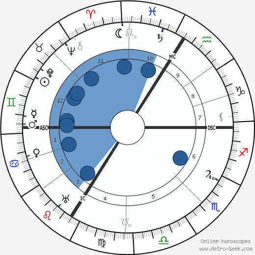 Saint-Georges de Bouhelier wikipedia, horoscope, astrology, instagram