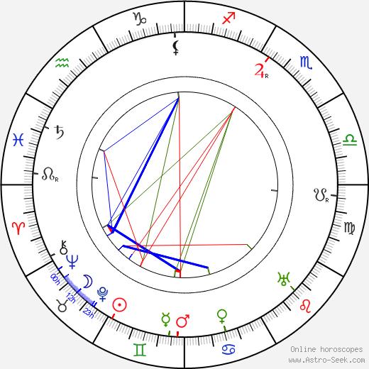 Vladimír Smíchovský tema natale, oroscopo, Vladimír Smíchovský oroscopi gratuiti, astrologia