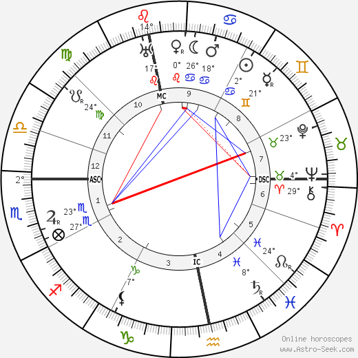 Aart Van der Leeuw birth chart, biography, wikipedia 2018, 2019