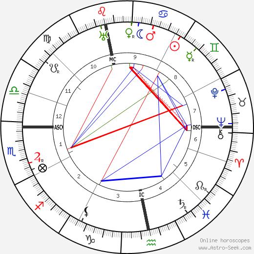 Aart Van der Leeuw astro natal birth chart, Aart Van der Leeuw horoscope, astrology