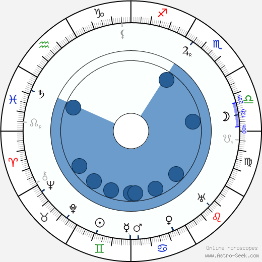 Guy Favières wikipedia, horoscope, astrology, instagram