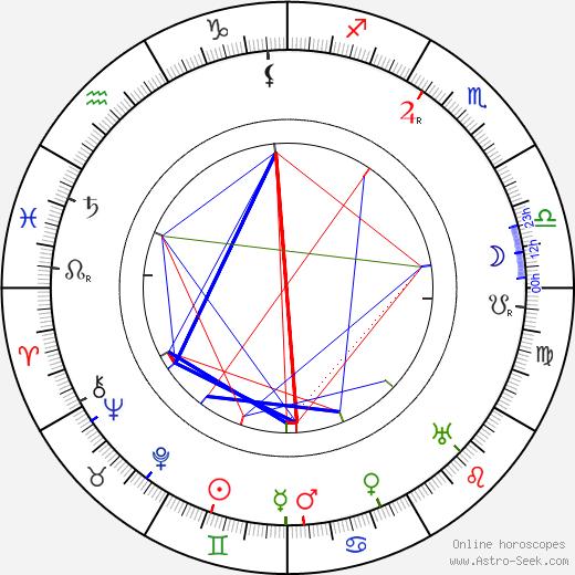 Guy Favières birth chart, Guy Favières astro natal horoscope, astrology