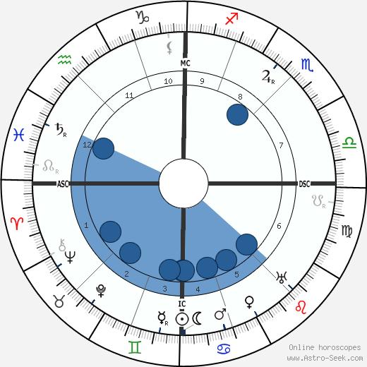 Madeleine Vionnet wikipedia, horoscope, astrology, instagram
