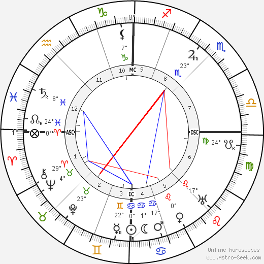 Madeleine Vionnet birth chart, biography, wikipedia 2019, 2020