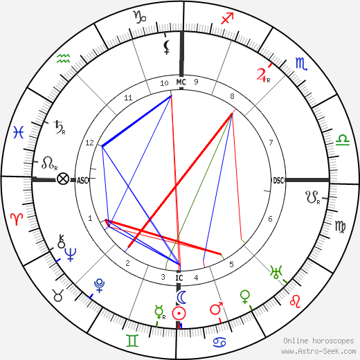 Madeleine Vionnet astro natal birth chart, Madeleine Vionnet horoscope, astrology