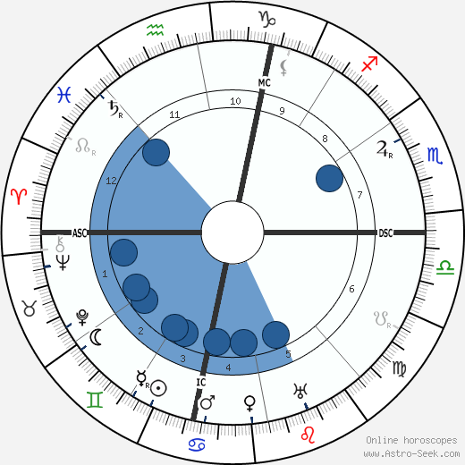 Romuald Joubé wikipedia, horoscope, astrology, instagram