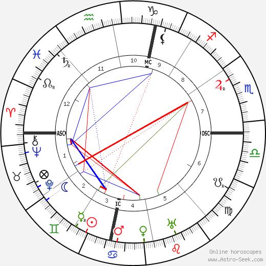 Romuald Joubé tema natale, oroscopo, Romuald Joubé oroscopi gratuiti, astrologia
