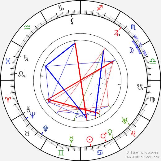 Willy Zeyn birth chart, Willy Zeyn astro natal horoscope, astrology