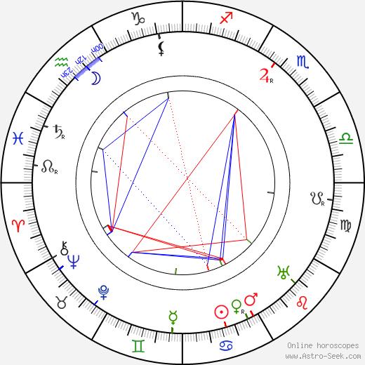 Edward Martindel astro natal birth chart, Edward Martindel horoscope, astrology