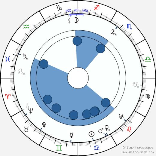 John Elliott wikipedia, horoscope, astrology, instagram