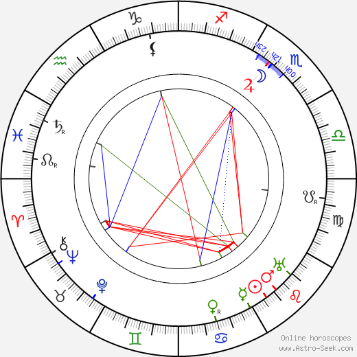 Maria Ouspenskaya astro natal birth chart, Maria Ouspenskaya horoscope, astrology