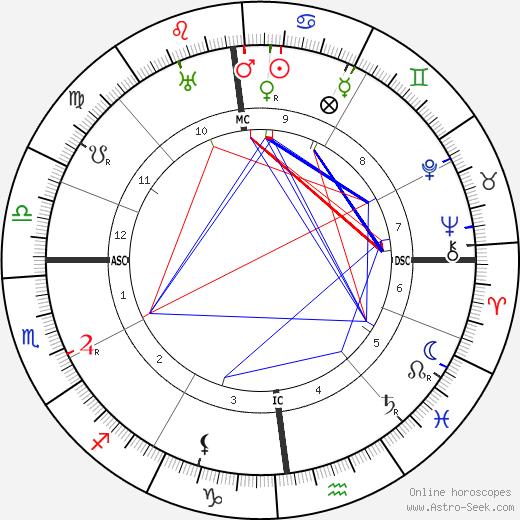Max Jacob tema natale, oroscopo, Max Jacob oroscopi gratuiti, astrologia