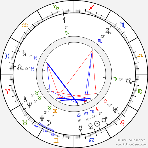 Maxim Litvinov birth chart, biography, wikipedia 2019, 2020