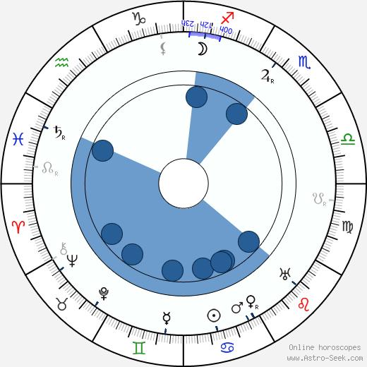 William Farnum wikipedia, horoscope, astrology, instagram