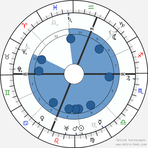 Albert C. Ritchie wikipedia, horoscope, astrology, instagram