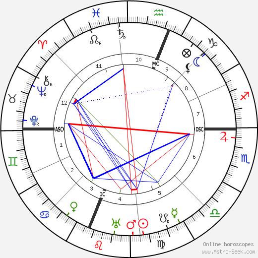 Albert C. Ritchie tema natale, oroscopo, Albert C. Ritchie oroscopi gratuiti, astrologia