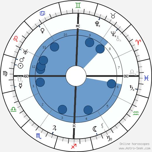 Charles Kettering wikipedia, horoscope, astrology, instagram