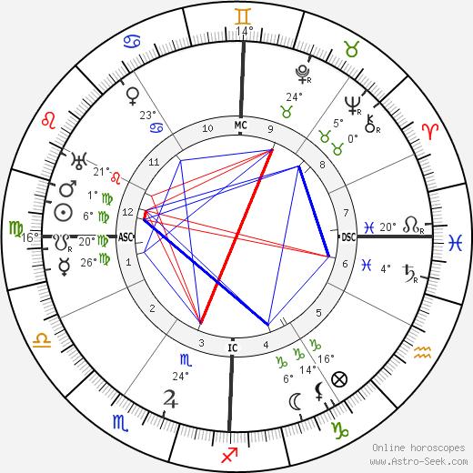 Charles Kettering birth chart, biography, wikipedia 2019, 2020