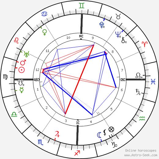 Charles Kettering birth chart, Charles Kettering astro natal horoscope, astrology