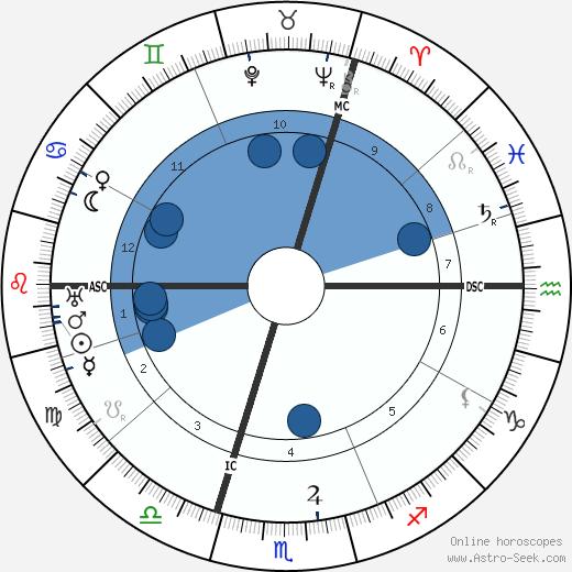 Llewellyn George wikipedia, horoscope, astrology, instagram