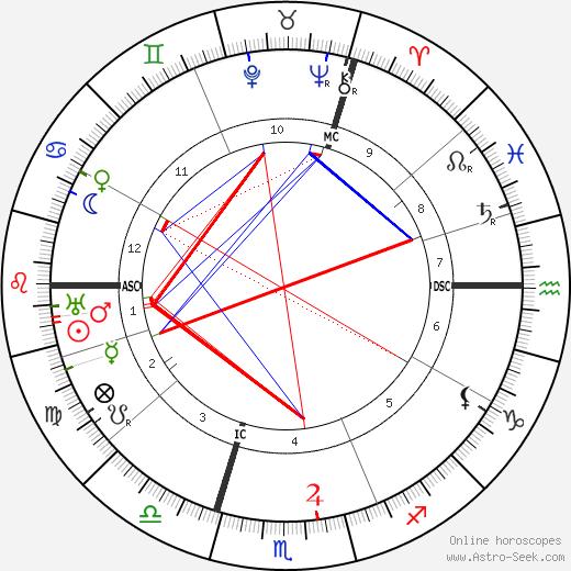 Llewellyn George tema natale, oroscopo, Llewellyn George oroscopi gratuiti, astrologia