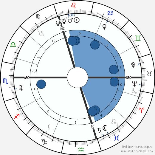 Mata Hari wikipedia, horoscope, astrology, instagram