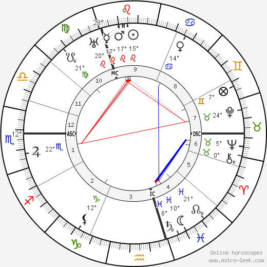 Mata Hari birth chart, biography, wikipedia 2019, 2020