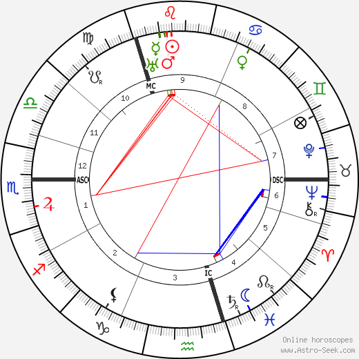 Mata Hari astro natal birth chart, Mata Hari horoscope, astrology