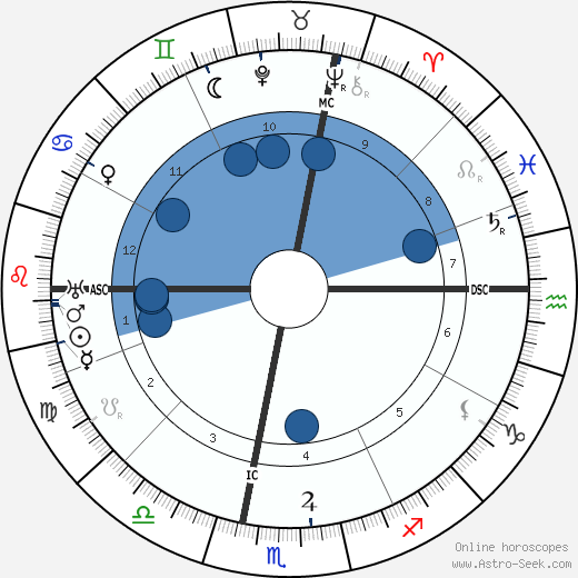 Sibilla Aleramo wikipedia, horoscope, astrology, instagram