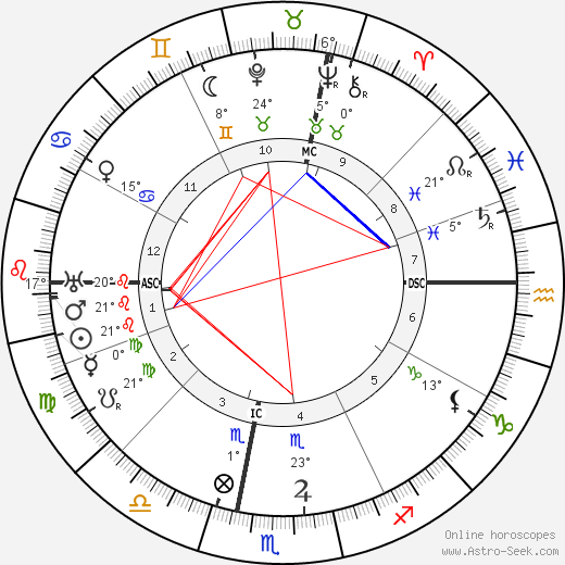 Sibilla Aleramo birth chart, biography, wikipedia 2017, 2018