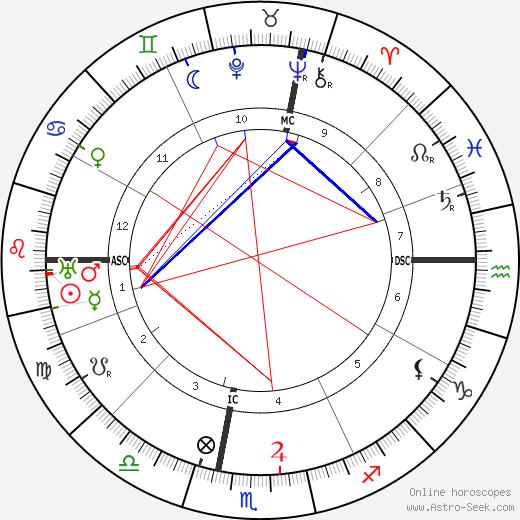 Sibilla Aleramo birth chart, Sibilla Aleramo astro natal horoscope, astrology