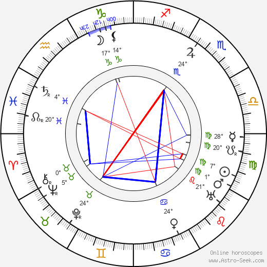 Václav Rabský birth chart, biography, wikipedia 2019, 2020