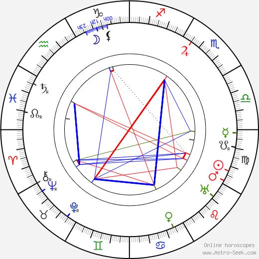 Václav Rabský tema natale, oroscopo, Václav Rabský oroscopi gratuiti, astrologia