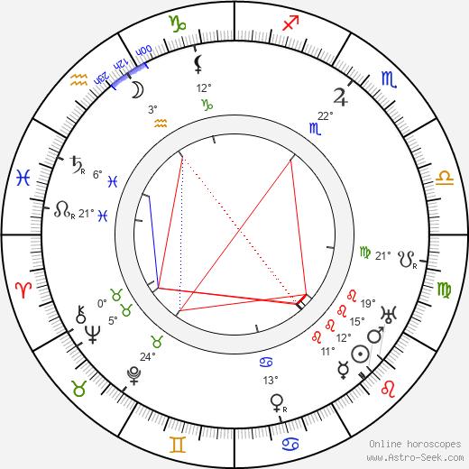 Willy Kaiser-Heyl birth chart, biography, wikipedia 2019, 2020