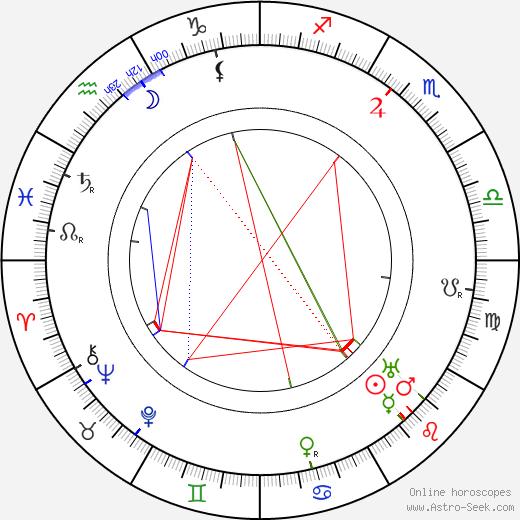 Willy Kaiser-Heyl astro natal birth chart, Willy Kaiser-Heyl horoscope, astrology