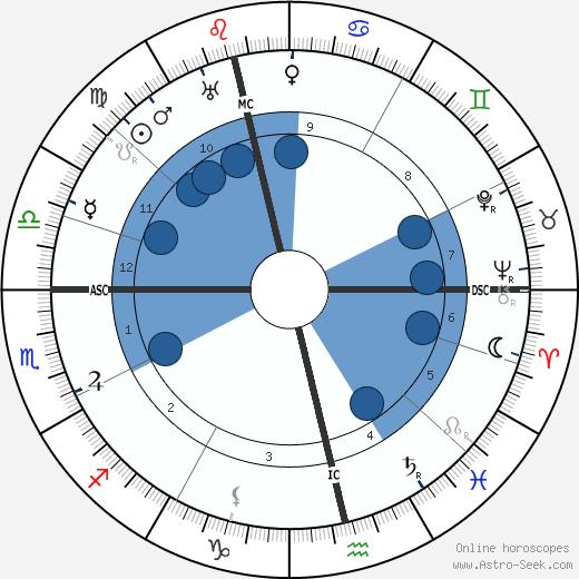 John J. MacLeod wikipedia, horoscope, astrology, instagram