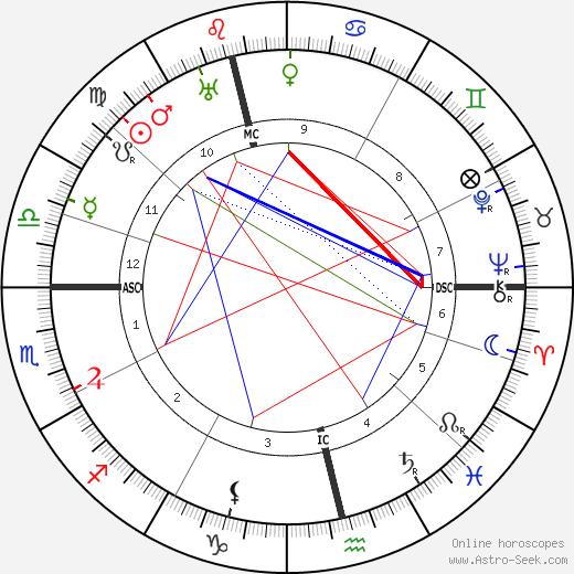 John J. MacLeod birth chart, John J. MacLeod astro natal horoscope, astrology